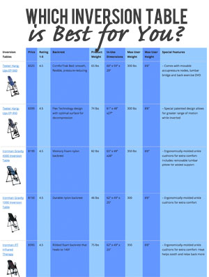 Inversion Table Benefits Vs Risks